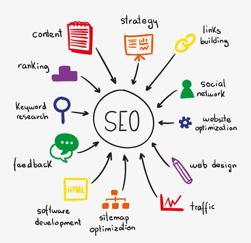 SEO-Digital- Marketing