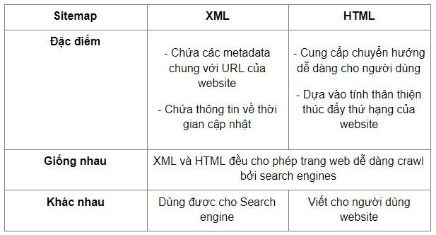 giong va khac nhau sitemap xml va html